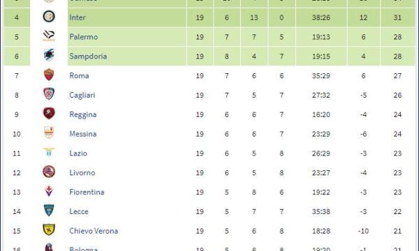 Serie A 2004/05: Sampdoria-Bologna 0-0