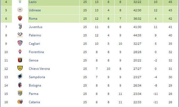Serie A 2010/11: Sampdoria-Bologna 3-1