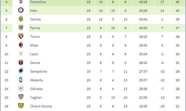 Serie A 2013/14: Torino-Sampdoria 0-2
