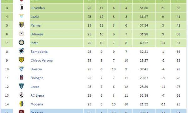 Serie A 2003/04: Sampdoria-Bologna 3-2