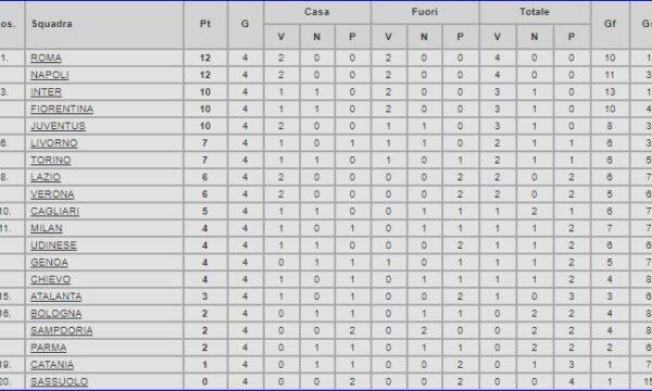 Serie A 2013/14: Cagliari-Sampdoria 2-2