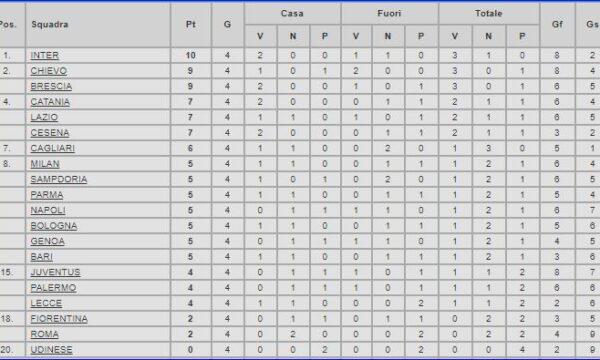 Serie A 2010/11: Cagliari-Sampdoria 0-0