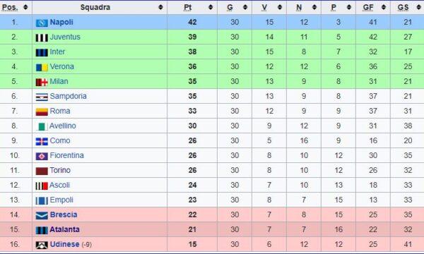 Sampdoria – Partite ufficiali 1986/87