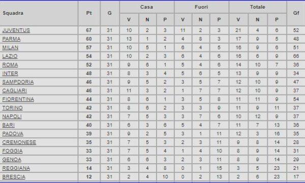 Serie A 1994/95: Cagliari-Sampdoria 0-2