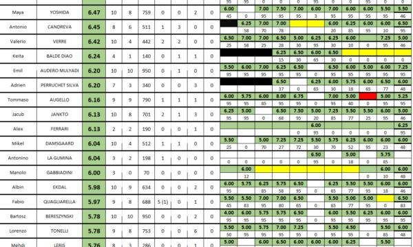 Sampdoria 2020/21: medie voto dopo 11 partite