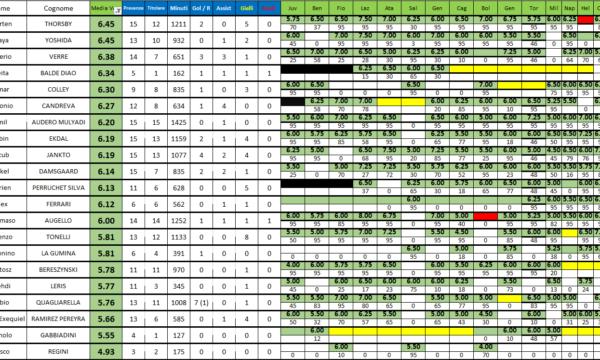 Sampdoria 2020/21: medie voto dopo 16 partite