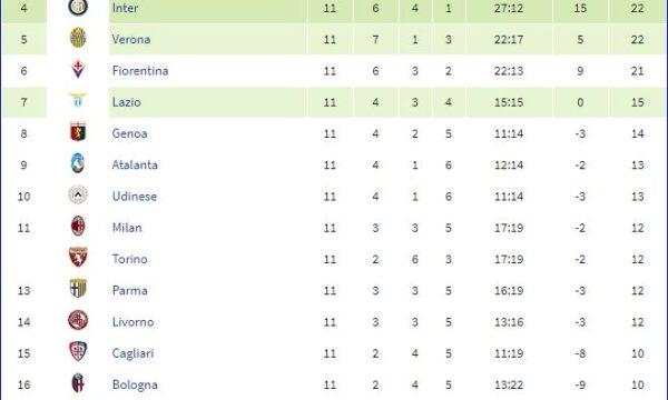 Serie A 2013/14: Sampdoria-Sassuolo 3-4