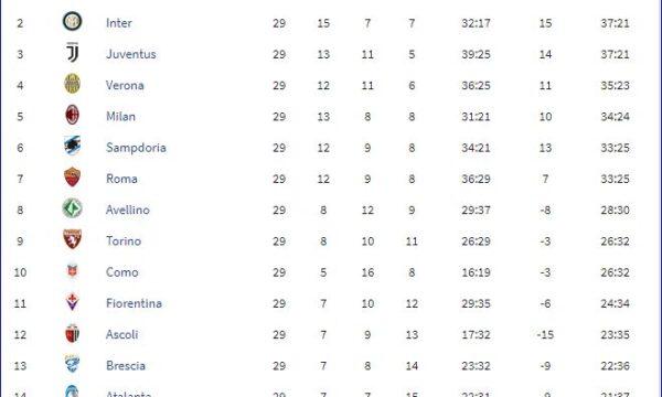 Serie A 1986/87: Roma-Sampdoria 0-3