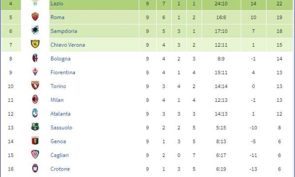 Serie A 2018/19: Sampdoria-Sassuolo 0-0