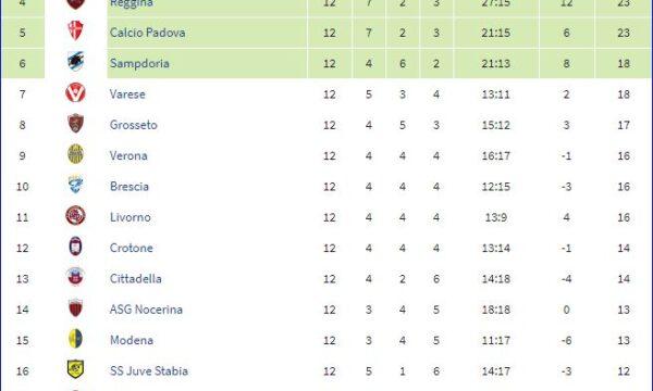 Serie B 2011/12: Sampdoria-Sassuolo 1-1