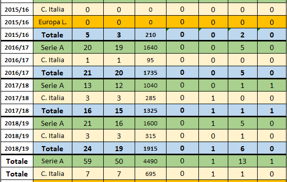 Jacopo Sala (Sampdoria 2016-2019)