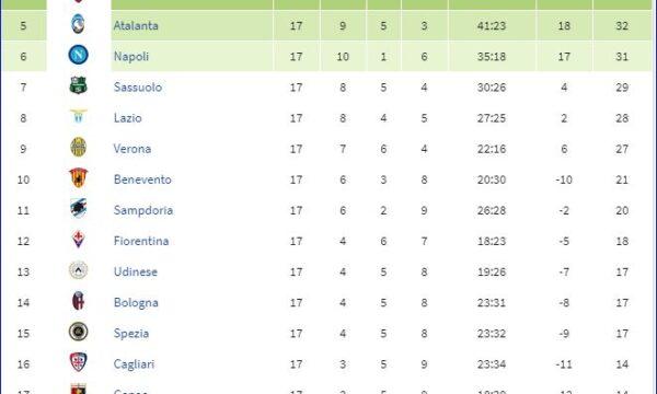 Serie A 2020/21: Spezia-Sampdoria 2-1