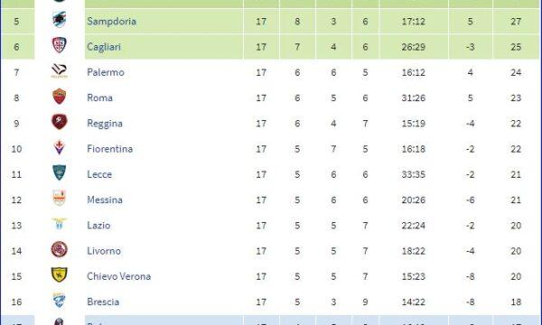 Serie A 2004/05: Sampdoria-Udinese 2-0