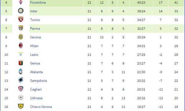 Serie A 2013/14: Sampdoria-Udinese 3-0