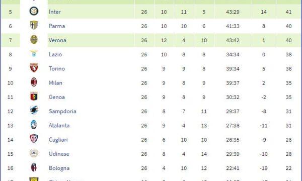 Serie A 2013/14: Sampdoria-Livorno 4-2