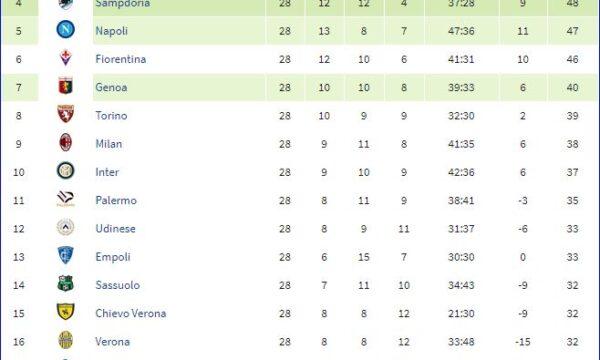 Serie A 2014/15: Roma-Sampdoria 0-2