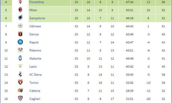 Serie A 2007/08: Sampdoria-Udinese 3-0