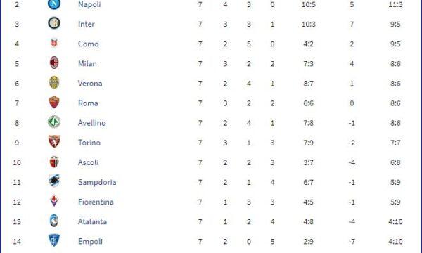 Serie A 1986/87: Sampdoria-Empoli 3-0