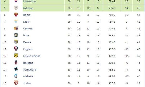 Serie A 2012/13: Sampdoria-Juventus 3-2