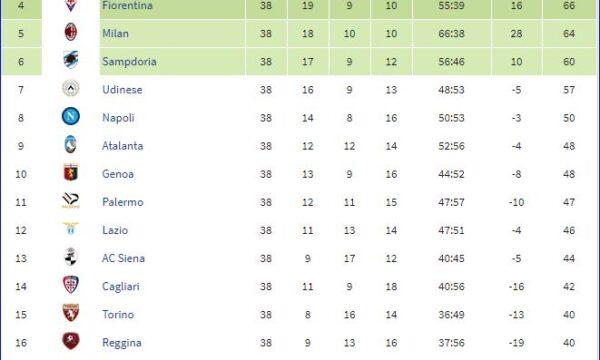 Serie A 2007/08: Sampdoria-Juventus 3-3