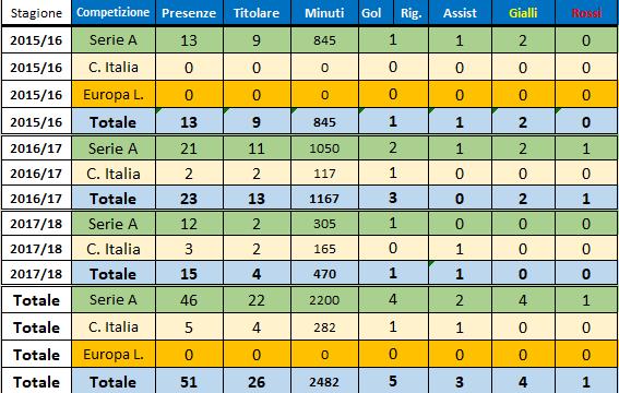 Ricardo Gabriel Alvarez (Sampdoria 2016-2018)
