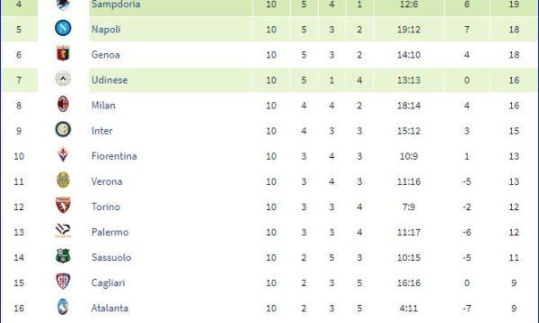 Serie A 2014/15: Sampdoria-Fiorentina 3-1