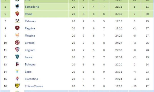 Serie A 2004/05: Lazio-Sampdoria 1-2