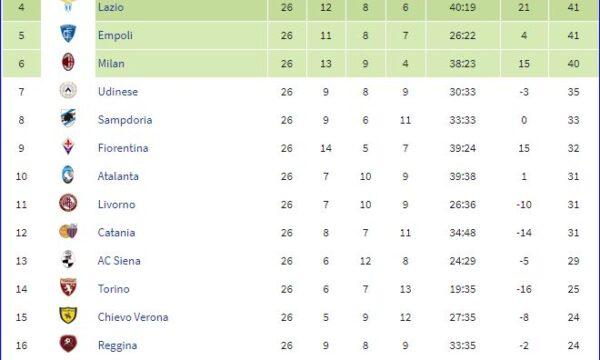 Serie A 2006/07: Sampdoria-Atalanta 2-1