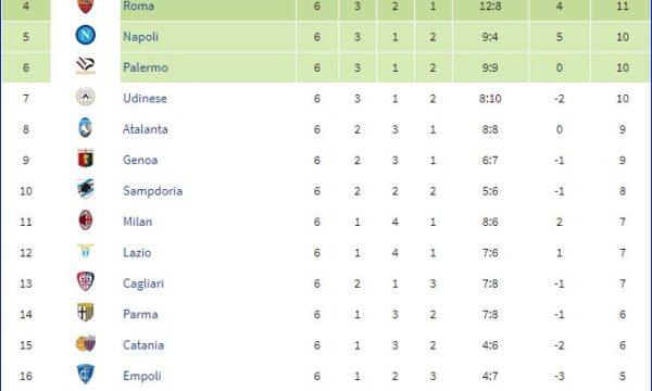 Serie A 2007/08: Sampdoria-Atalanta 3-0