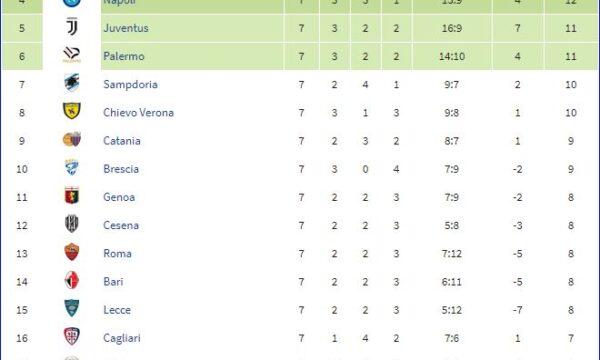 Serie A 2010/11: Sampdoria-Fiorentina 2-1