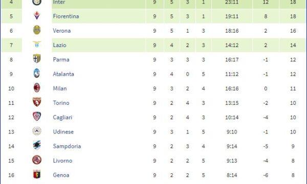 Serie A 2013/14: Sampdoria-Atalanta 1-0
