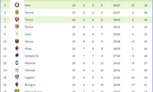 Serie A 2013/14: Sampdoria-Cagliari 1-0