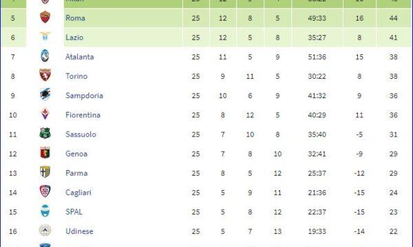 Serie A 2018/19: Sampdoria-Cagliari 1-0