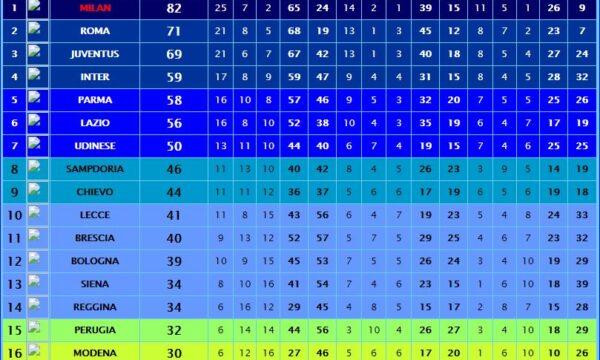 Sampdoria – Partite ufficiali 2003/04